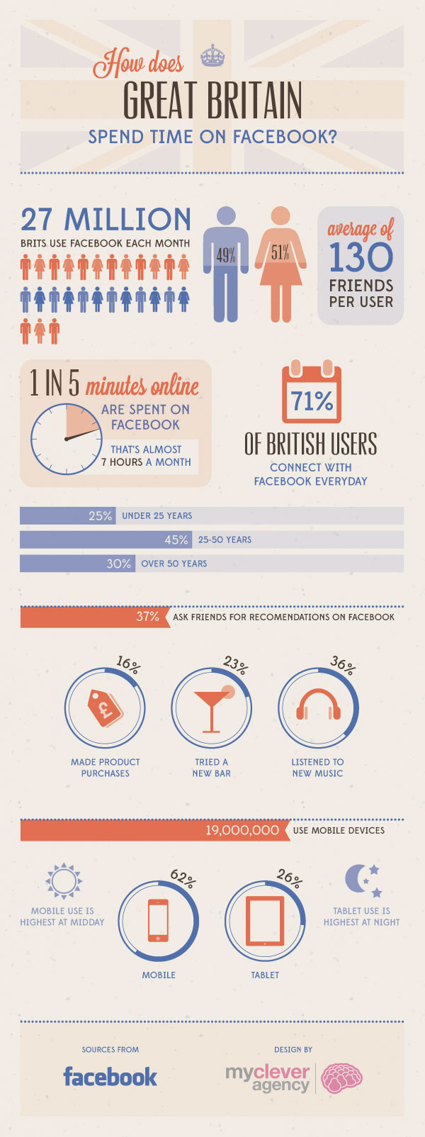 facebook-uk-stats-2013_510175115752e (1)