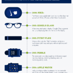 The Evolution of Wearable Technology