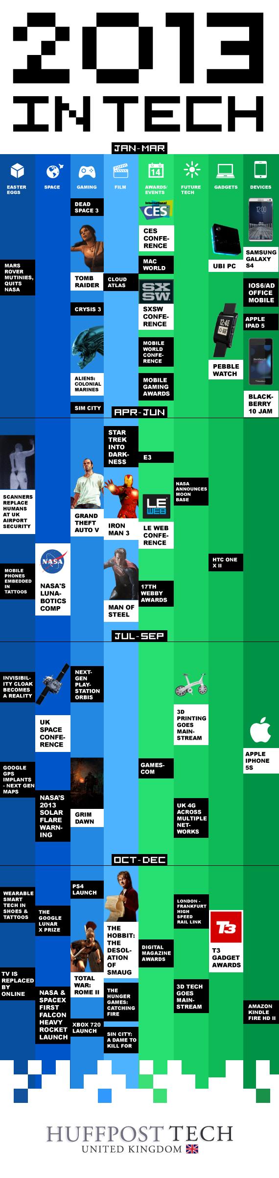 Tech 2013 Calendar by Huffington Post