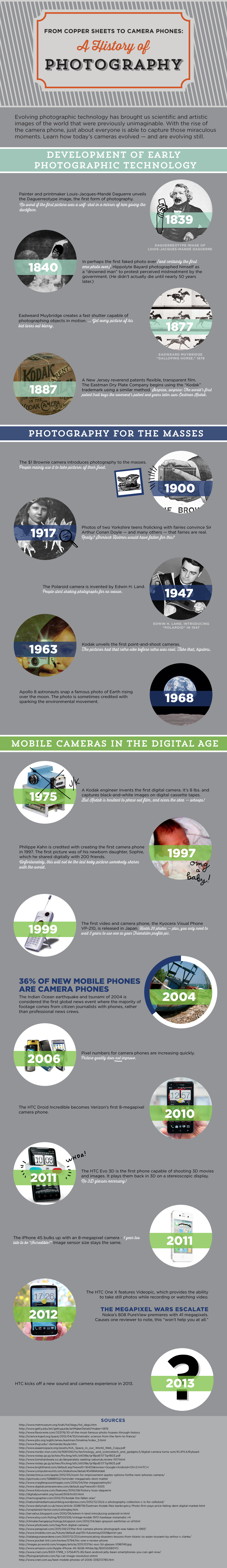 history of photography, htc infographic